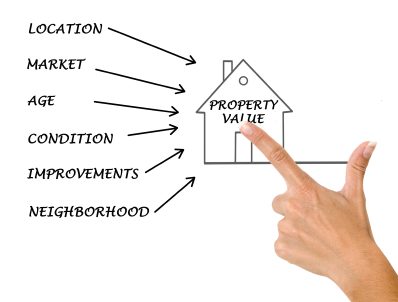 Determining-property-value